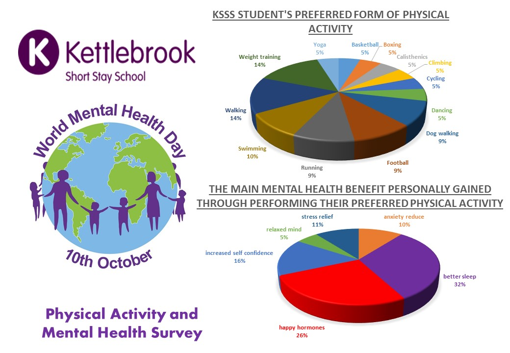 Physical Activity and Mental Health Survey